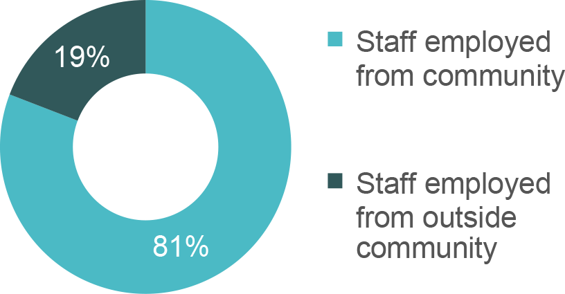 Staff Employment Analysis